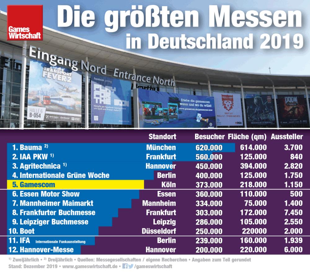 Die größten Messen in Deutschland 2019: Die Gamescom 2019 beendet das Messejahr auf Platz 5 (Stand: 9.12.2019)