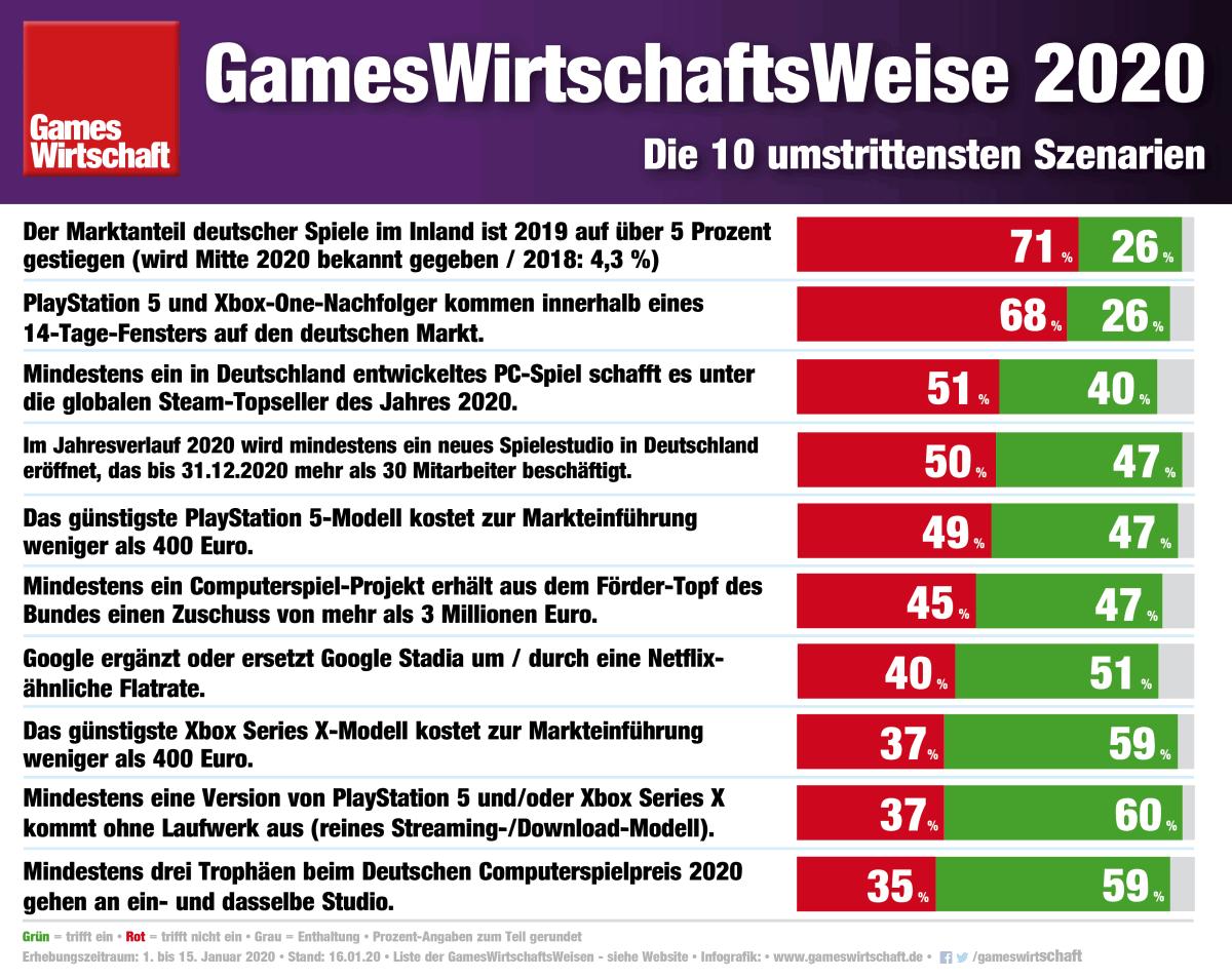 GamesWirtschaftsWeise 2020: Das sind die umstrittensten Szenarien (Stand: 16.1.2020)
