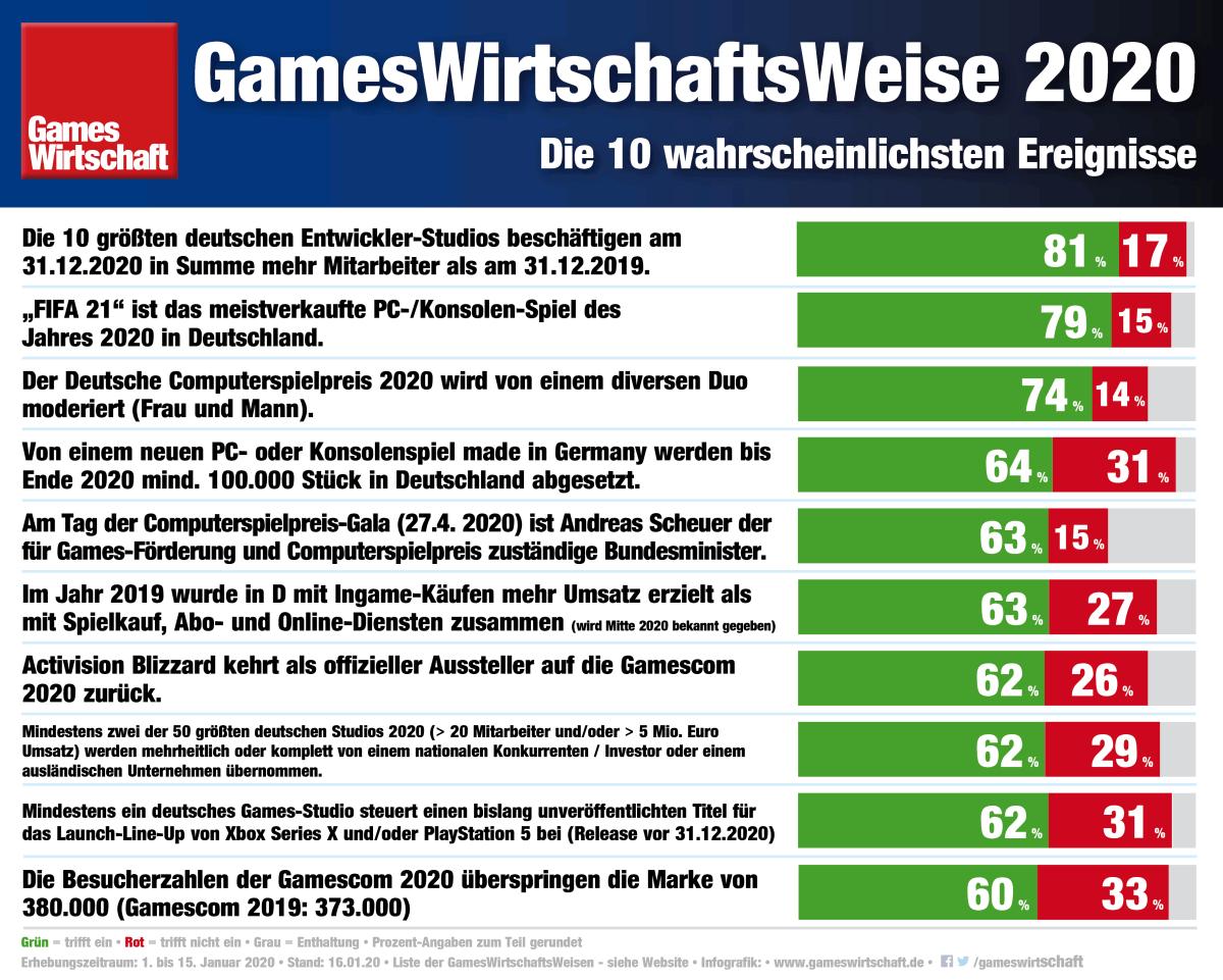 GamesWirtschaftsWeise 2020: Die wahrscheinlichsten Ereignisse des Jahres 2020 (Stand: 16.1.20)