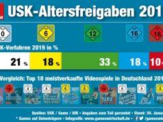 USK-Jahresbilanz 2019: Der Anteil der USK-18-Spiele klettert auf knapp 10 Prozent (Stand: 30.1.2020)