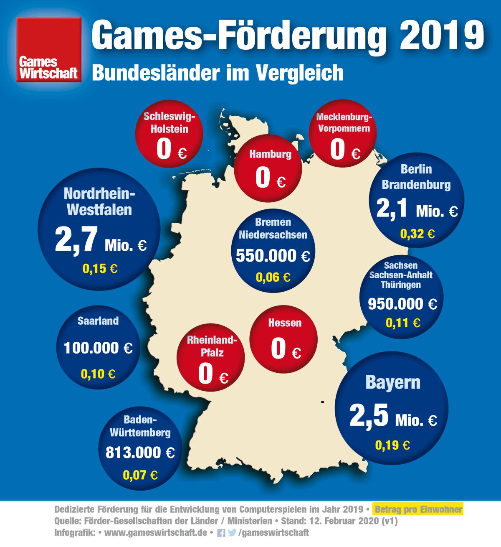 Computerspiele-Förderung 2019: Diese Bundesländer investieren am meisten in die Games-Entwicklung (Stand: 12.2.2020)