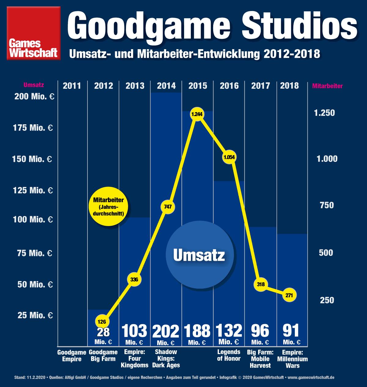 Rückgang abgebremst: 2018 erzielte Goodgame Studios einen Umsatz von 91 Mio. Euro (Stand: 11.2.2020)