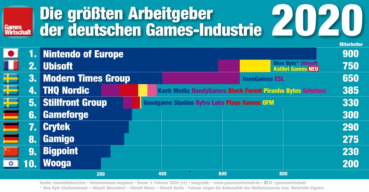 Die größten Games-Arbeitgeber in Deutschland (Stand: 3.2.2020)