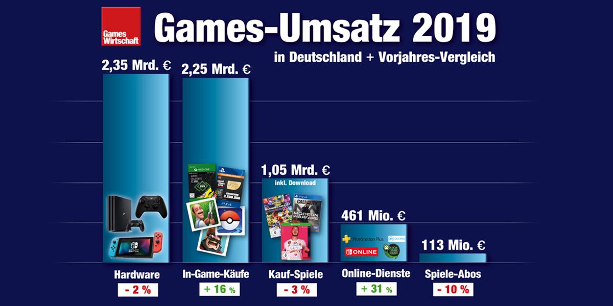 Der Gesamt-Umsatz der deutschen Games-Branche ist 2019 auf über 6 Milliarden Euro gewachsen (Quelle: Game-Verband)