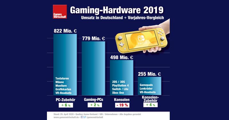 Umsatz mit Gaming-Hardware 2019 In Deutschland: Plus bei PC-Hardware - Minus beim Konsolen-Verkauf (Stand: 29.4.2020)