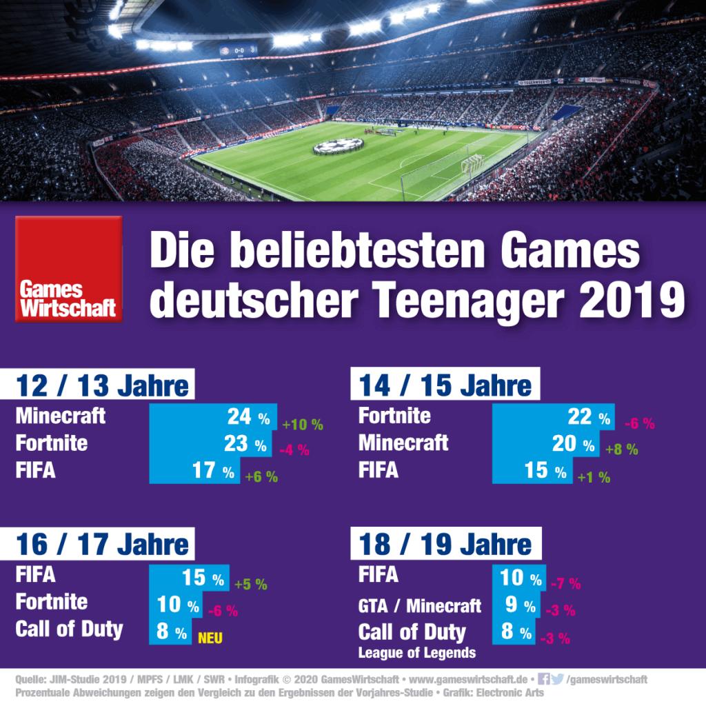 Geringeres Interesse an Fortnite, Zuwächse bei FIFA: Das sind die beliebtesten Games deutscher Teenager laut JIM-Studie 2019.
