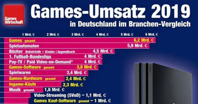 Mit 6,2 Milliarden Euro gehört die deutsche Games-Industrie zu den umsatzstärksten Entertainment-Branchen (Stand: 12.5.2020)