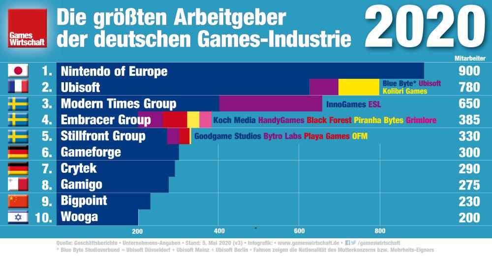 Die größten Arbeitgeber der deutschen Games-Branche 2020 (Stand: 5. Mai 2020)
