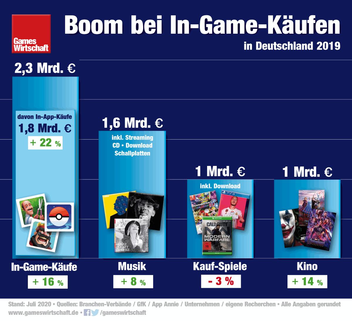 Free2Play-Apps generieren fast so viel Umsatz wie der komplette deutsche Musik- und Kino-Markt (Stand: 22. Juli 2020)