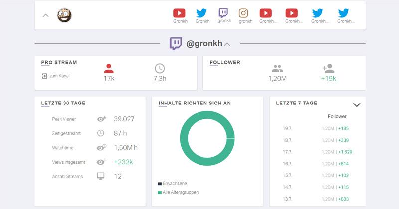 Abrufzahlen von Letsplayern (hier am Beispiel Gronkh) werden von Nindo übersichtlich aufbereitet (Screenshot)
