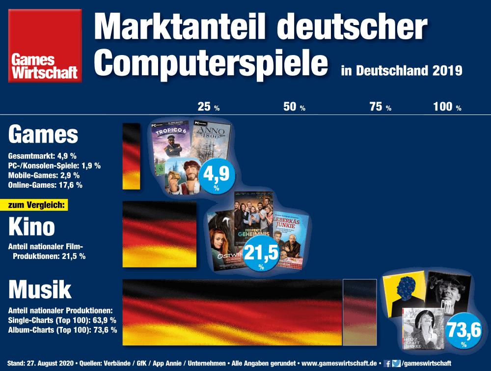 Marktanteil deutscher Games 2019 im Vergleich zu Kino und Musik (Stand: 27.8.2020)