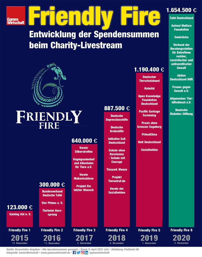 Friendly Fire 6 stellt abermals einen Spendenrekord auf (Stand: 9. April 2021)
