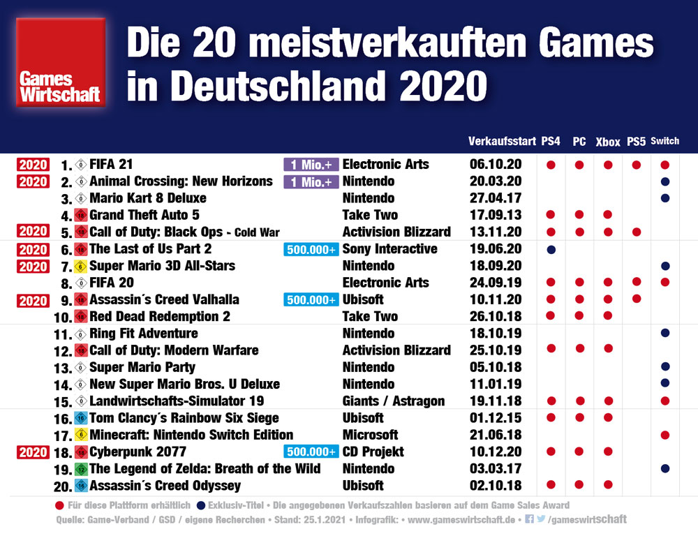 Die 20 meistverkauften Games 2020 in Deutschland (Stand: 25.1.2021)