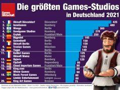 Die 20 größten Games-Studios in Deutschland 2021 (Stand: 13.4.21)
