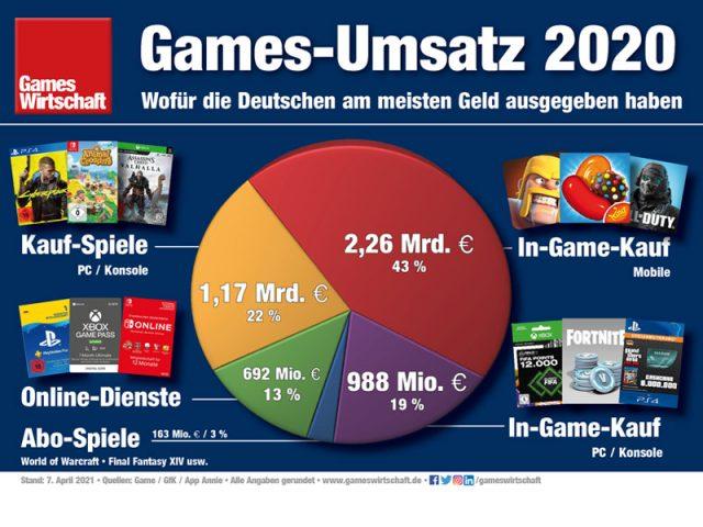 Games-Umsatz 2020 in Deutschland: Mobile-Games als großer Gewinner (Stand: 9.4.2021)