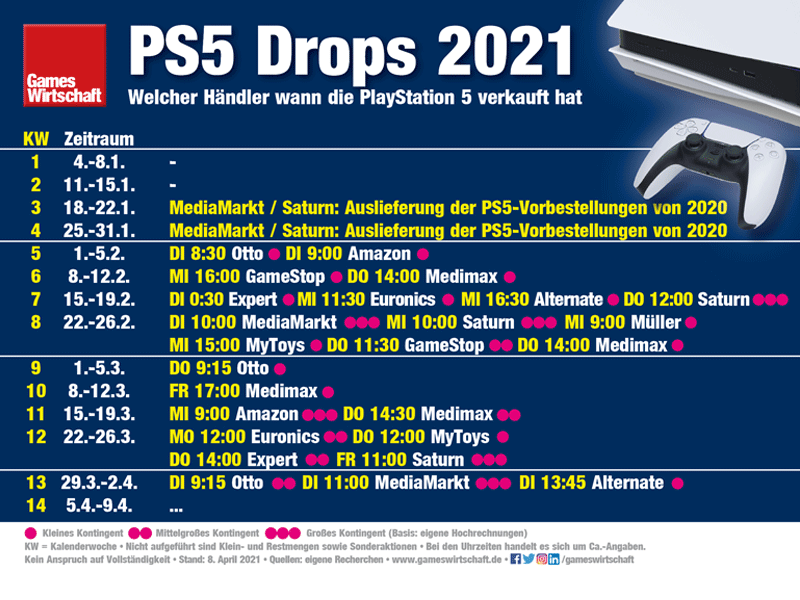 Wann hat welcher Händler die PlayStation 5 verkauft? (Stand: 8. April 2021)