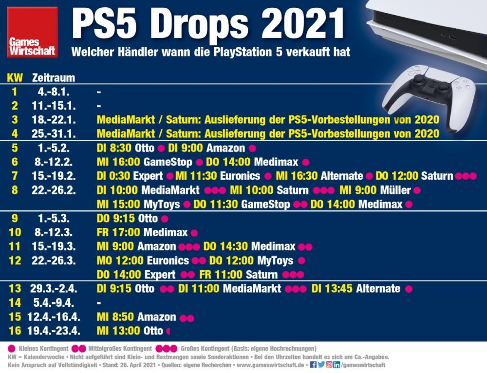 PS5 Drop 2021: Welcher Händler wann die PlayStation 5 verkauft hat (Stand: 26. April 2021)