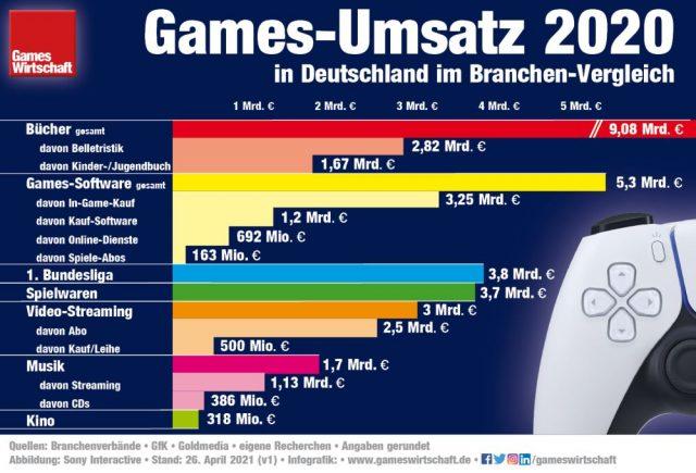 Umsatz-Vergleich 2020: Mit 5,3 Milliarden Euro erreichen Games ein neues Allzeit-Hoch (Stand: 26. April 2021)