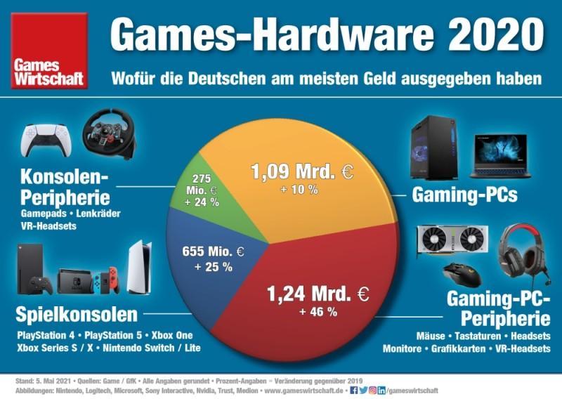 Spielkonsolen, Grafikkarten, Gamepads: Der Umsatz mit Gaming-Hardware in Deutschland 2020 (Stand: 5.5.2021)