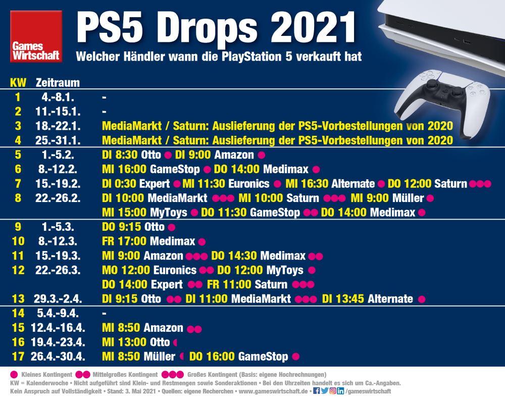 PS5 Drop 2021: Welcher Händler wann die PlayStation 5 verkauft hat (Stand: 3. Mai 2021)