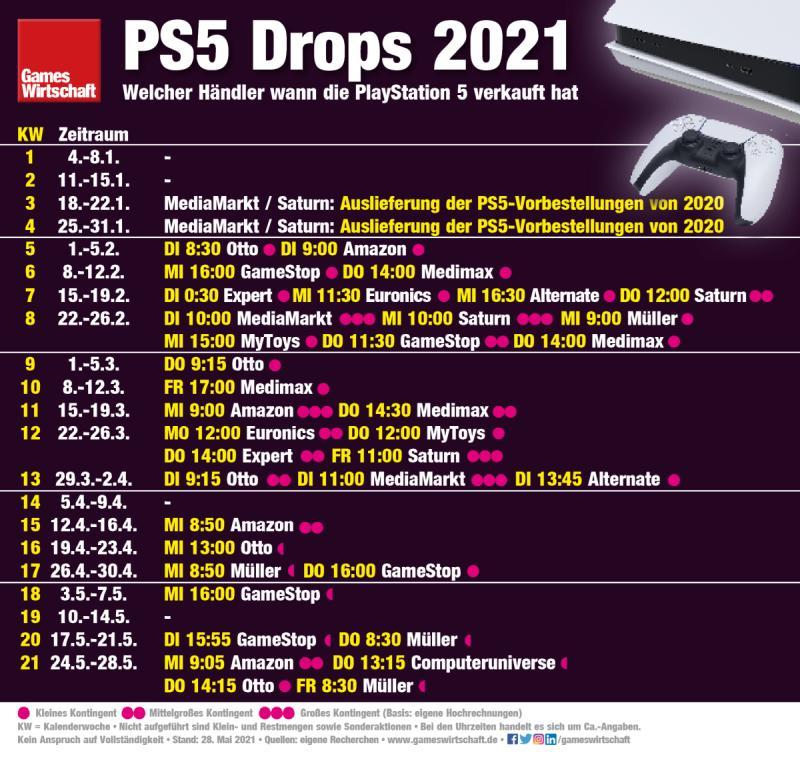 Wann man zwischen Januar und Mai 2021 eine PlayStation 5 kaufen konnte (Stand: 28. Mai 2021)