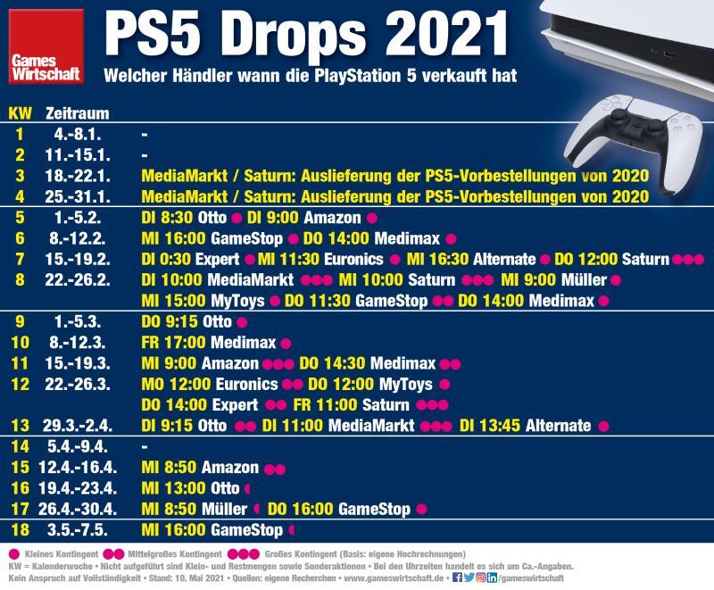 Die PS5-Drop 2021 im Überblick (Stand: 10. Mai 2021)