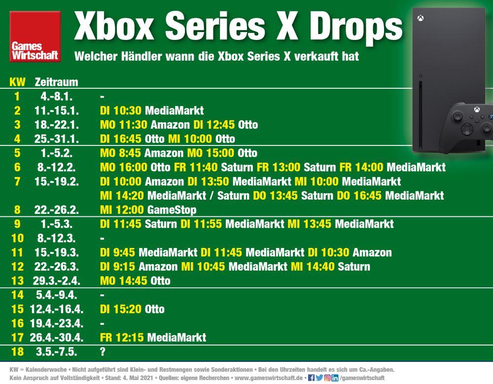 Welcher Händler wann die Xbox Series X verkauft hat (Stand: 4. Mai 2021)