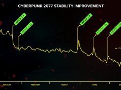 """Mit dieser Grafik illustriert CD Projekt die Senkung der """"Crash Rate"""" von Cyberpunk 2077 (Abbildung: CD Projekt SA)"""