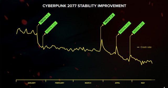Mit dieser Grafik illustriert CD Projekt die Senkung der