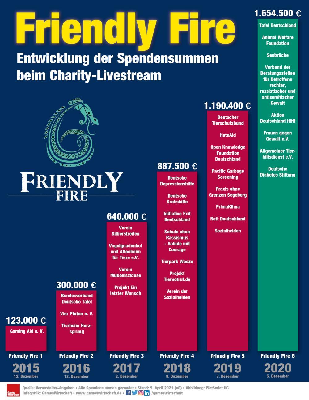 Mit über 1,6 Mio. Euro hat Friendly Fire 6 einen neuen Spenden-Rekord aufgestellt (Stand: 4. Juni 2021)