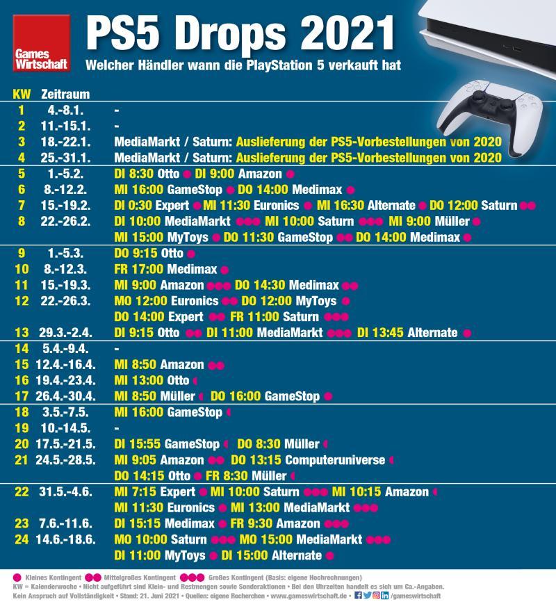 Wann welcher Händler die PlayStation 5 seit Januar 2021 verkauft hat (Stand: 21. Juni 2021)