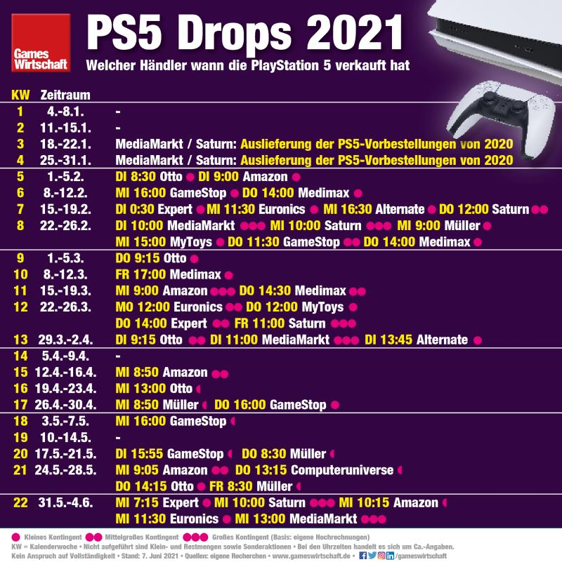 Wann man zwischen Januar und Anfang Juni 2021 eine PlayStation 5 kaufen konnte (Stand: 7. Juni 2021)
