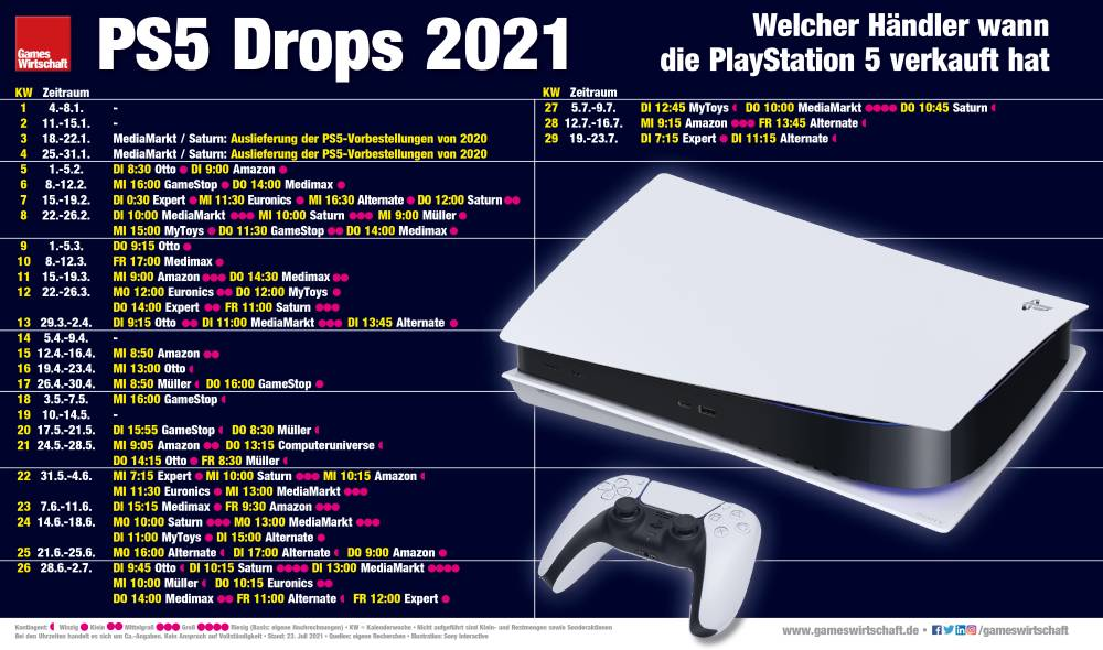 Wann welcher Händler die PlayStation 5 seit Januar 2021 verkauft hat (Stand: 23. Juli 2021)