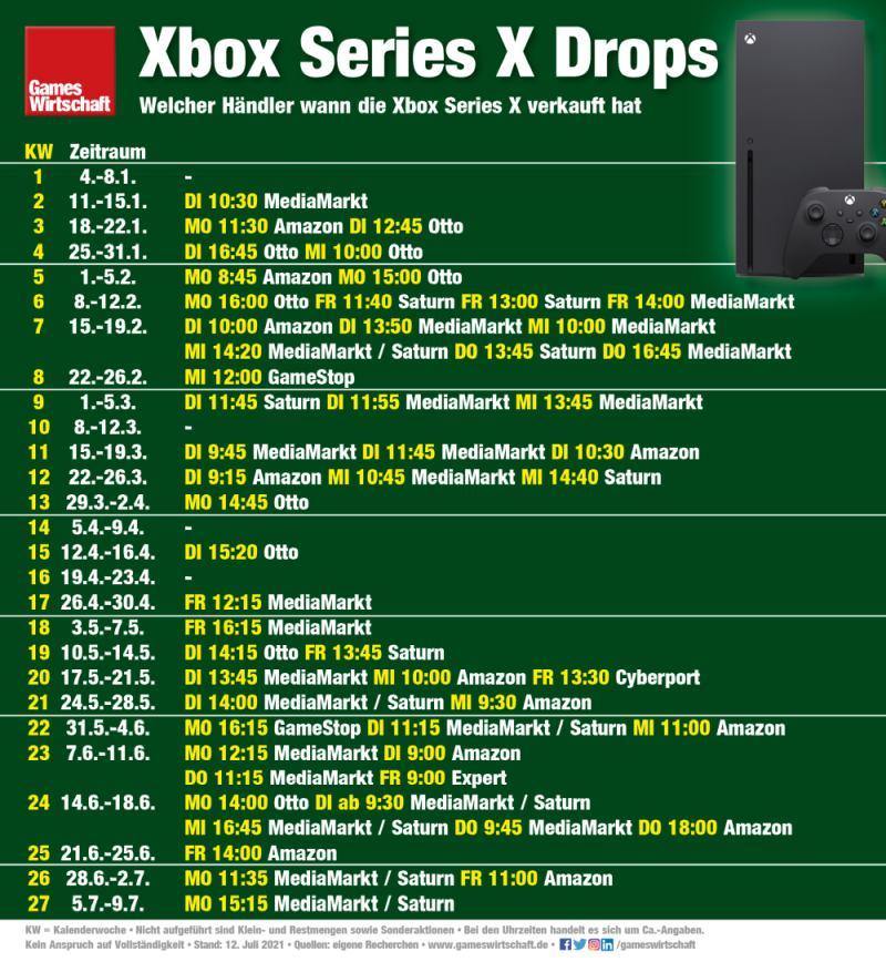 Welcher Händler wann die Xbox Series X verkauft hat (Stand: 12. Juli 2021)