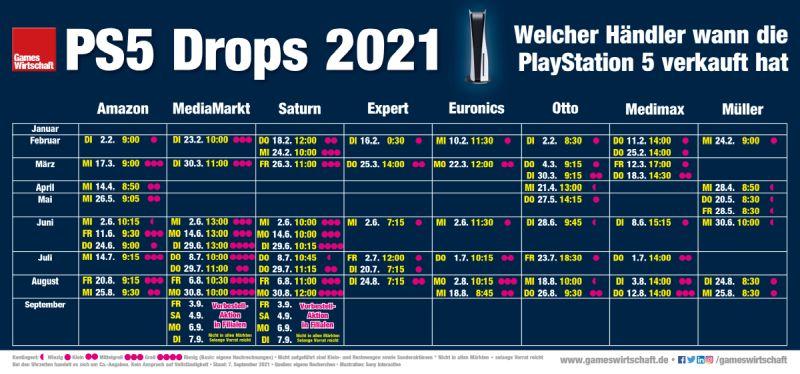 Wann welcher Händler die PlayStation 5 seit Januar 2021 verkauft hat (Stand: 7. September 2021)