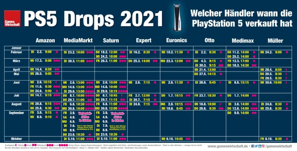 Wann welcher Händler die PlayStation 5 seit Januar 2021 verkauft hat (Stand: 11. Oktober 2021)