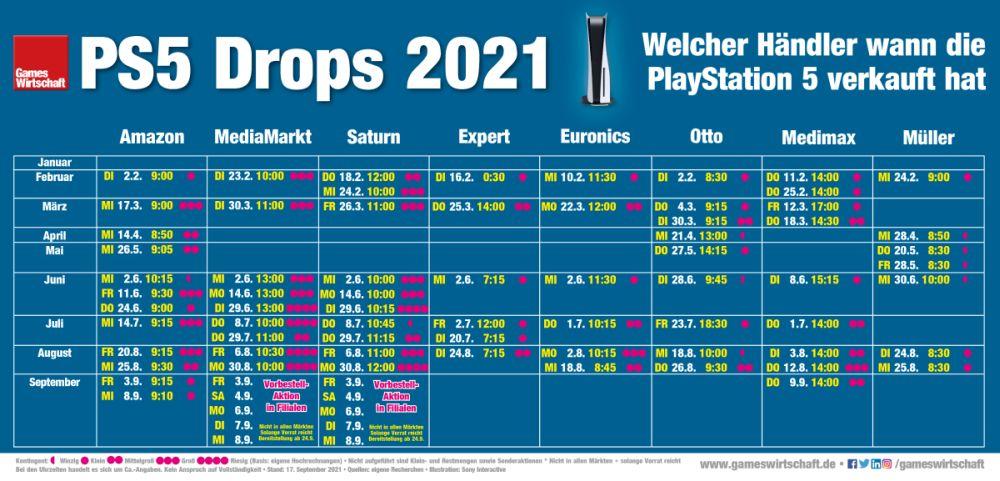 Wann welcher Händler die PlayStation 5 seit Januar 2021 verkauft hat (Stand: 17. September 2021)