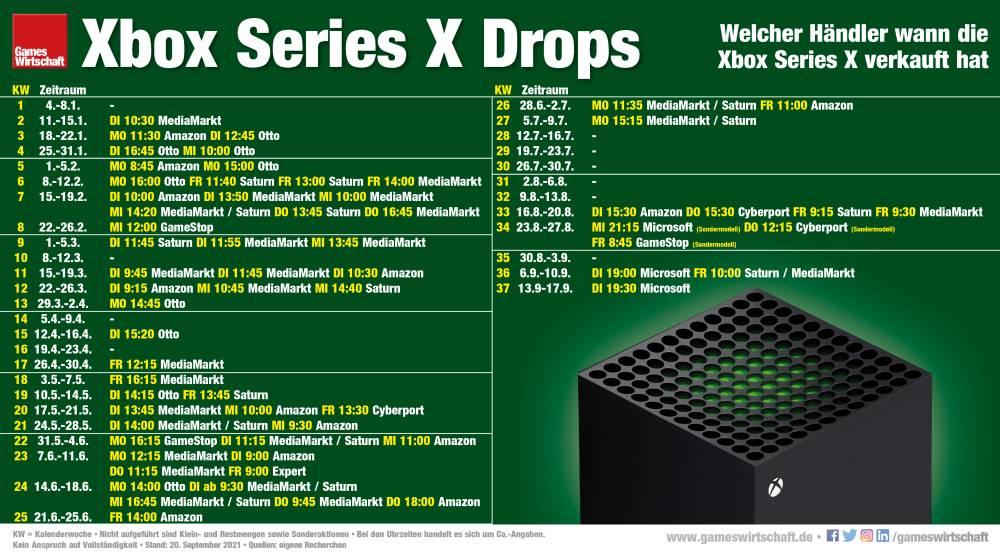 Welcher Händler wann die Xbox Series X verkauft hat (Stand: 20. September 2021)
