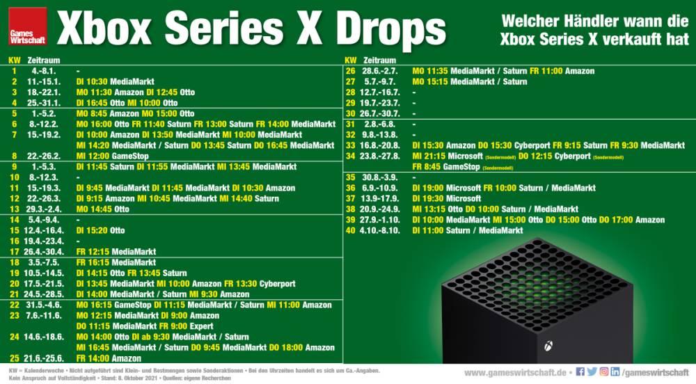 Welcher Händler wann die Xbox Series X verkauft hat (Stand: 8. Oktober 2021)